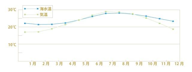 沖縄の年間気温&降水量のグラフ