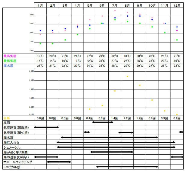 沖縄フォトウェディング成功カレンダー|沖縄ウェディングオンライン