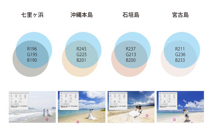 沖縄の海が青やエメラルドグリーンに見える理由のひとつは砂の色にあった