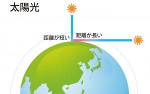 光が大気圏を通る距離が昼間は短いことが沖縄のフォトウェディングで空が青い理由になる