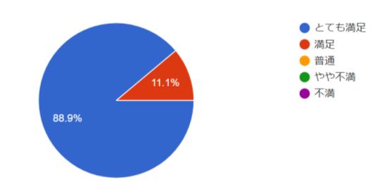 ユーザー満足度調査グラフ