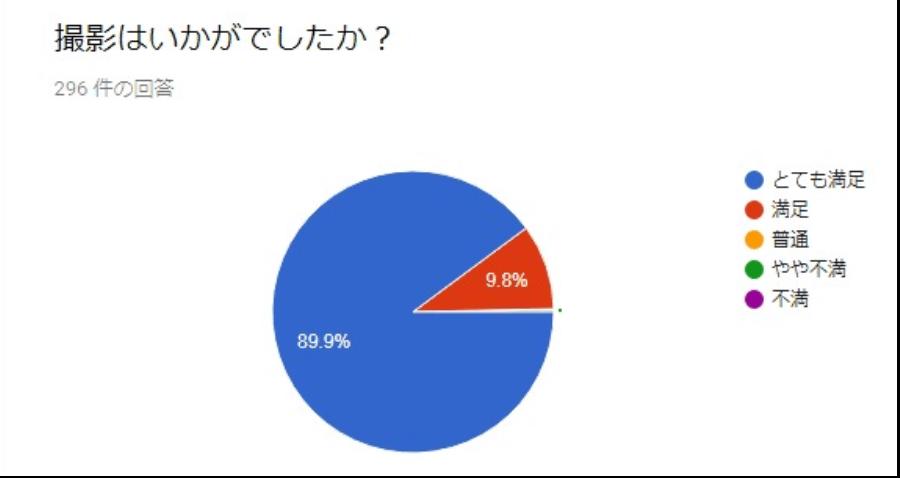 沖縄ウェディングオンライン ユーザーアンケート調査結果 とても満足89.9%、満足9.8%