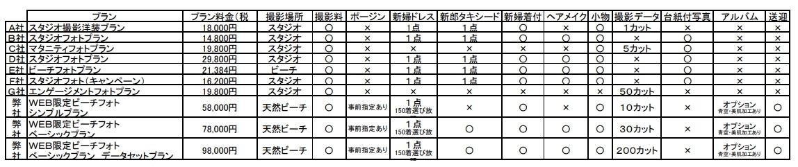 沖縄格安フォトウェディングプラン比較表